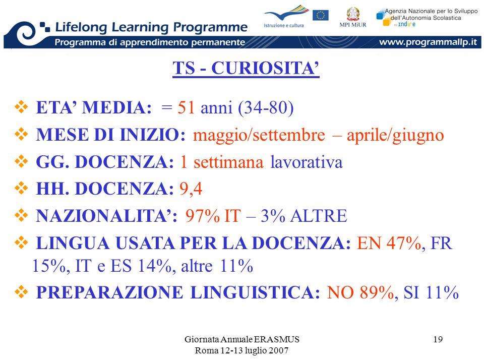 Giornata Annuale ERASMUS Roma 12-13 luglio 2007 19 TS - CURIOSITA'  ETA' MEDIA: = 51 anni (34-80)  MESE DI INIZIO: maggio/settembre – aprile/giugno