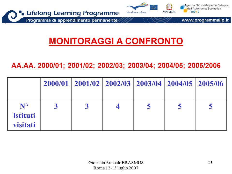 Giornata Annuale ERASMUS Roma 12-13 luglio 2007 25 MONITORAGGI A CONFRONTO AA.AA. 2000/01; 2001/02; 2002/03; 2003/04; 2004/05; 2005/2006 2000/012001/0
