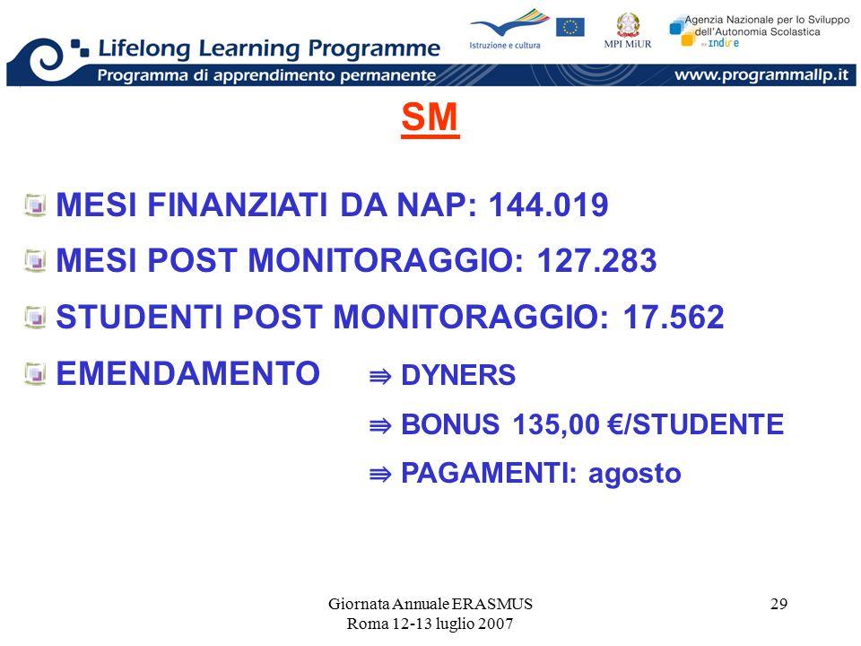 Giornata Annuale ERASMUS Roma 12-13 luglio 2007 29 SM MESI FINANZIATI DA NAP: 144.019 MESI POST MONITORAGGIO: 127.283 STUDENTI POST MONITORAGGIO: 17.5