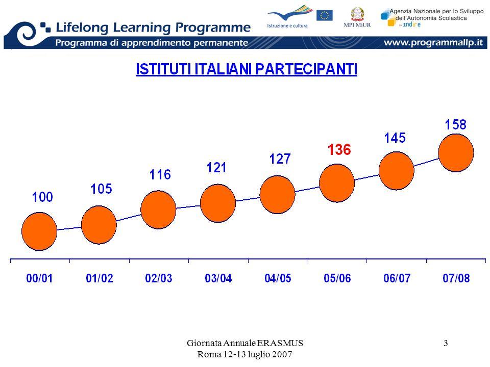 Giornata Annuale ERASMUS Roma 12-13 luglio 2007 3