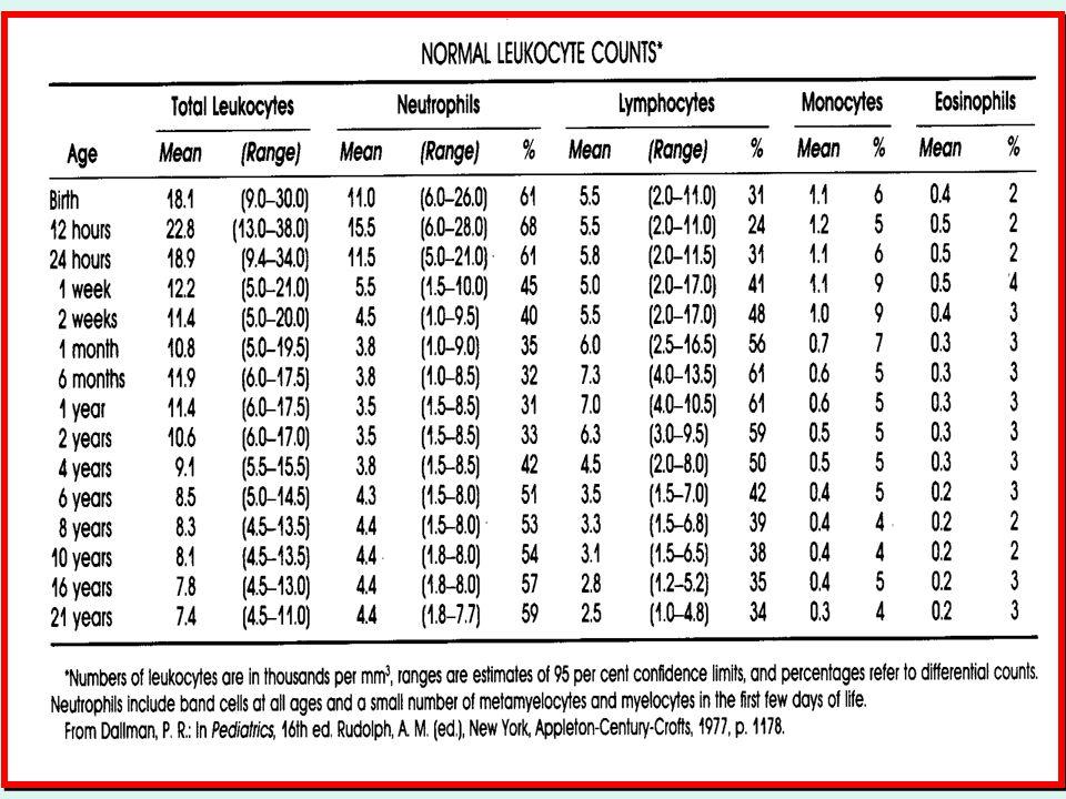Caso clinico (cont.) WHIM Syndrome: -W: sta per warts - H: sta per hypogammaglobulinemia - I: sta per infections - M: sta per myelokathexis
