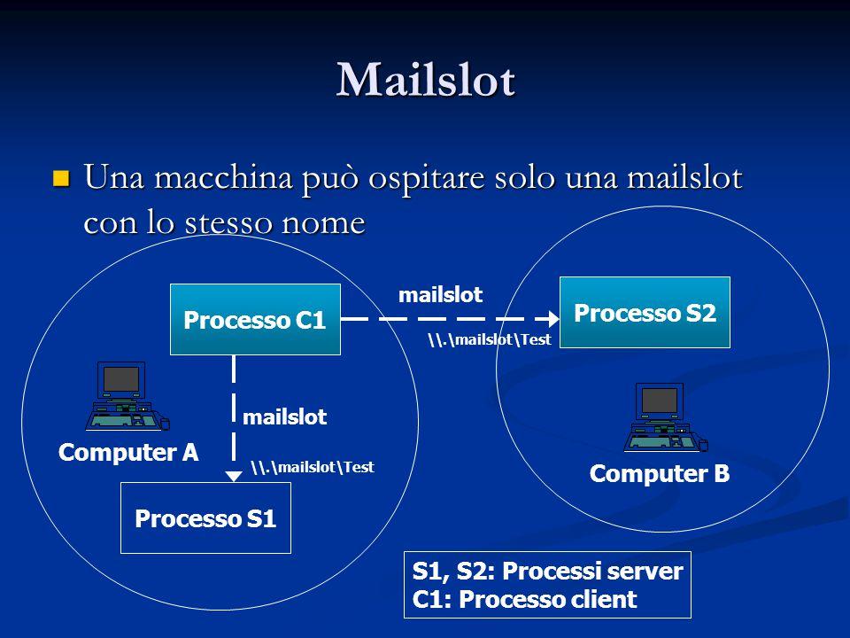 Mailslot Una macchina può ospitare solo una mailslot con lo stesso nome Una macchina può ospitare solo una mailslot con lo stesso nome Processo C1 Pro