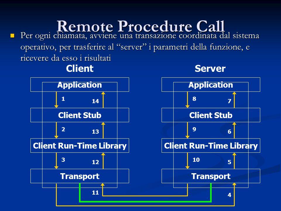"""Remote Procedure Call Per ogni chiamata, avviene una transazione coordinata dal sistema operativo, per trasferire al """"server"""" i parametri della funzio"""