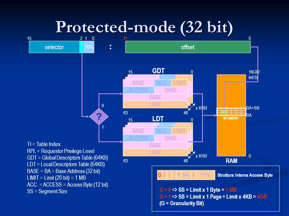 Protected-mode (32 bit) selectoroffset : 150 31 0 RPL TITI 12 ? 1 0 GDT LDT BA BA+SS SEGMENT RAM 0 16GB/ 64TB TI = Table Index RPL = Requestor Privile