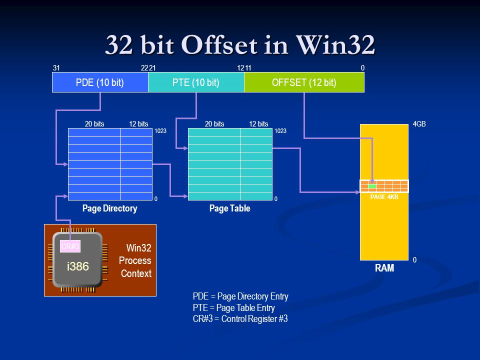 Win32 Process Context 32 bit Offset in Win32 OFFSET (12 bit) 0 PDE (10 bit)PTE (10 bit) 1221223111 20 bits12 bits20 bits12 bits PAGE 4KB RAM 0 4GB CR#3 PDE = Page Directory Entry PTE = Page Table Entry CR#3 = Control Register #3 i386 Page DirectoryPage Table 1023 0 0
