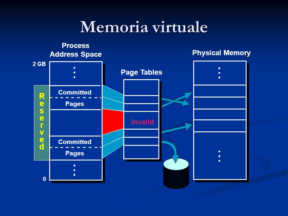 Memoria virtuale Page Tables Physical Memory 0 Invalid Process Address Space 2 GB Committed Pages Committed Pages ReservedReserved Invalid
