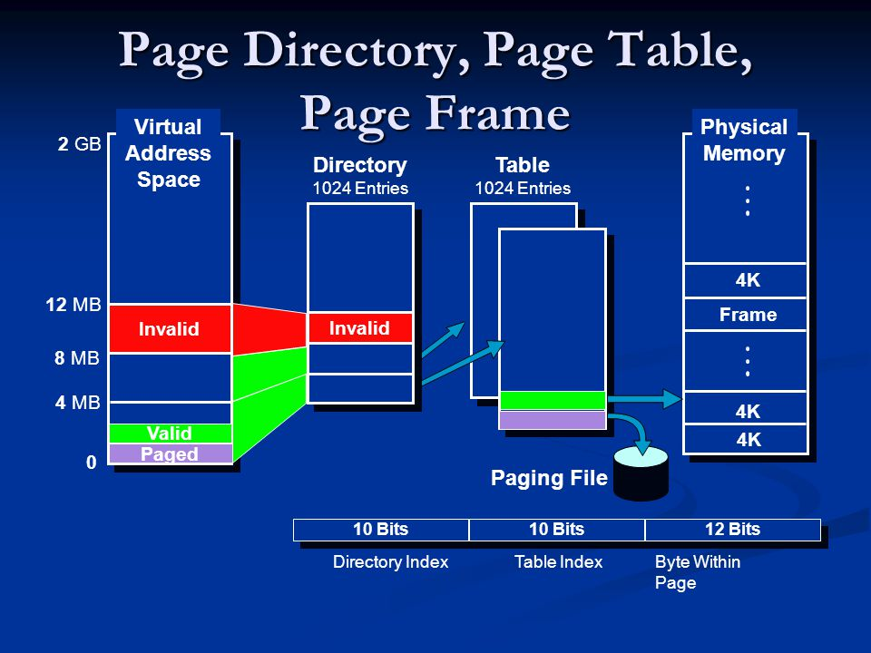 Page Directory, Page Table, Page Frame 4 MB 8 MB 12 MB 2 GB Directory 1024 Entries Table 1024 Entries Paging File Byte Within Page 10 Bits 12 Bits Directory IndexTable Index 0 Valid Paged Invalid Virtual Address Space 4K Frame Physical Memory Invalid