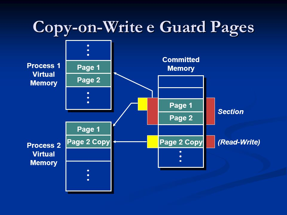Copy-on-Write e Guard Pages Page 1 Page 2 Page 1 Page 2 Copy Page 1 Page 2 Committed Memory Process 2 Virtual Memory Process 1 Virtual Memory (Read-Write)Page 2 Copy Section