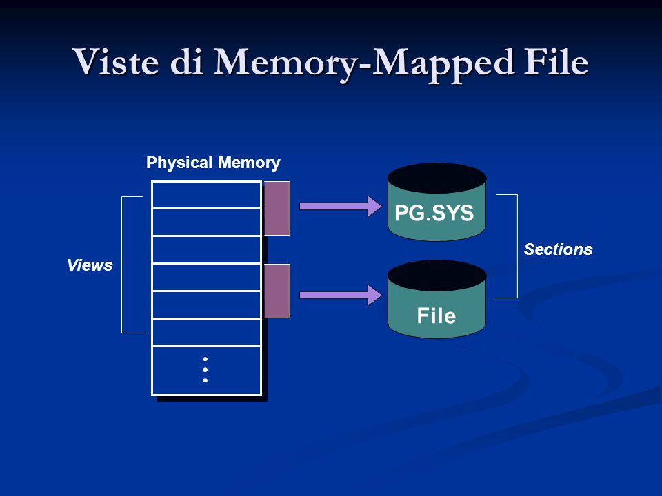 Viste di Memory-Mapped File PG.SYS File Physical Memory Views Sections