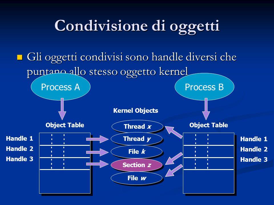 Condivisione di oggetti Gli oggetti condivisi sono handle diversi che puntano allo stesso oggetto kernel Gli oggetti condivisi sono handle diversi che