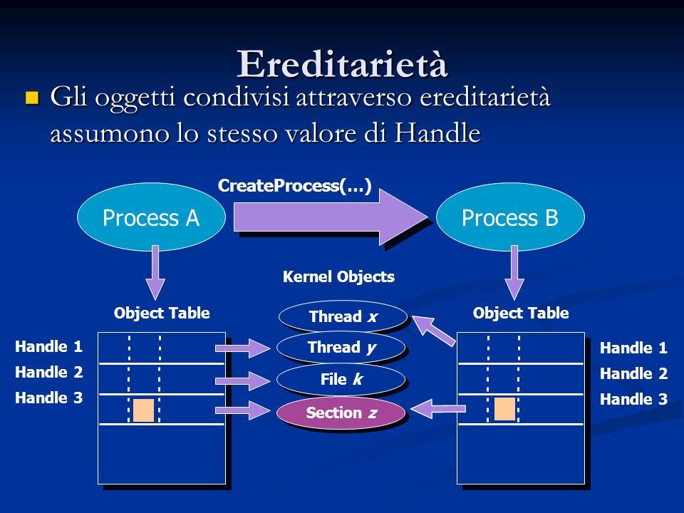 Process B Object Table Handle 1 Handle 2 Handle 3 Thread x Ereditarietà Gli oggetti condivisi attraverso ereditarietà assumono lo stesso valore di Han