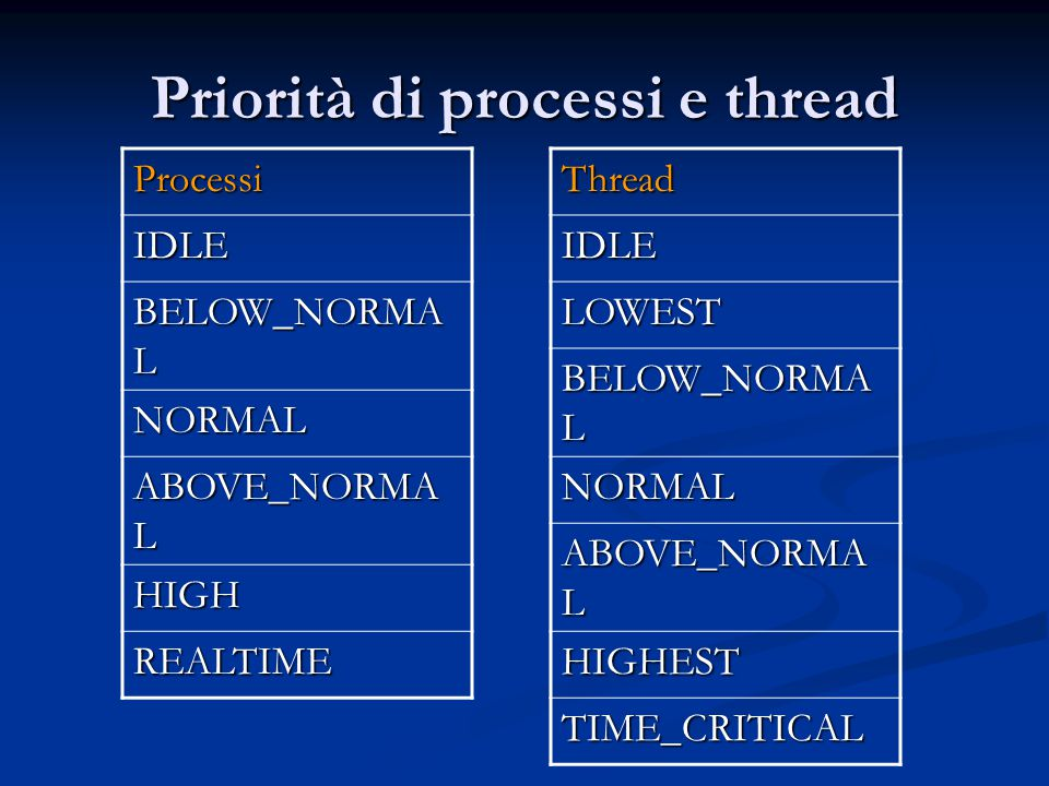 Priorità di processi e thread Processi IDLE BELOW_NORMA L NORMAL ABOVE_NORMA L HIGH REALTIMEThreadIDLE LOWEST BELOW_NORMA L NORMAL ABOVE_NORMA L HIGHEST TIME_CRITICAL