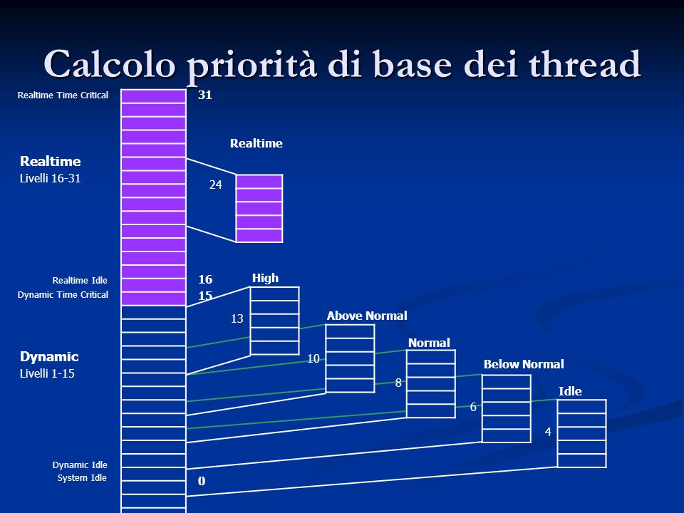 Calcolo priorità di base dei thread System Idle Dynamic Idle Dynamic Livelli 1-15 Realtime Livelli 16-31 Realtime Idle Realtime Time Critical Dynamic Time Critical 31 16 15 0 24 13 10 8 6 4 Realtime High Above Normal Normal Below Normal Idle