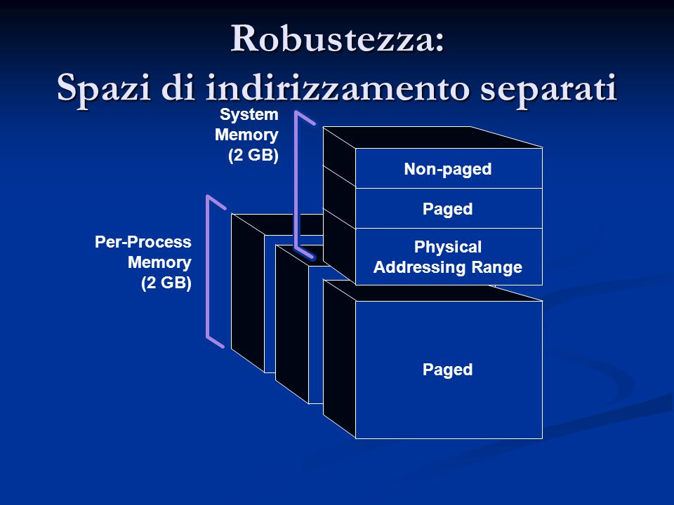 Comunicazione tra processi Shared Memory Shared Memory Sockets Sockets Named Pipe Named Pipe Mailslot Mailslot Remote Procedure Call Remote Procedure Call