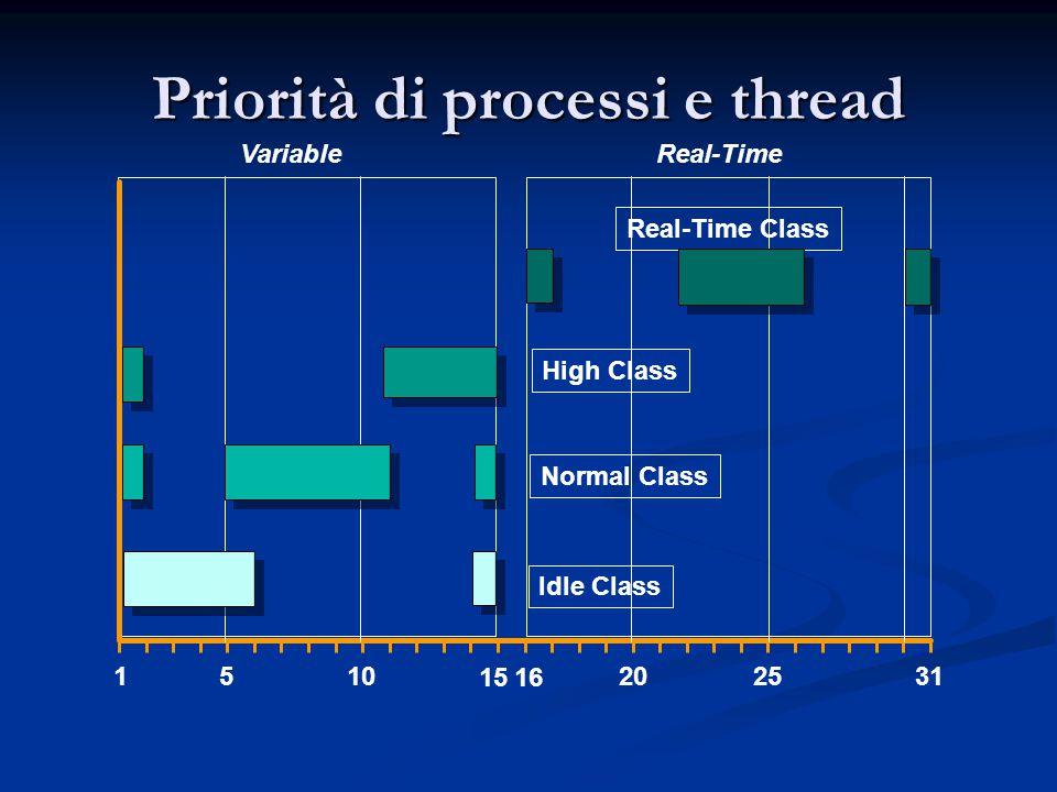 Priorità di processi e thread 1510202531 Idle Class Normal Class High Class Real-Time Class VariableReal-Time 1615