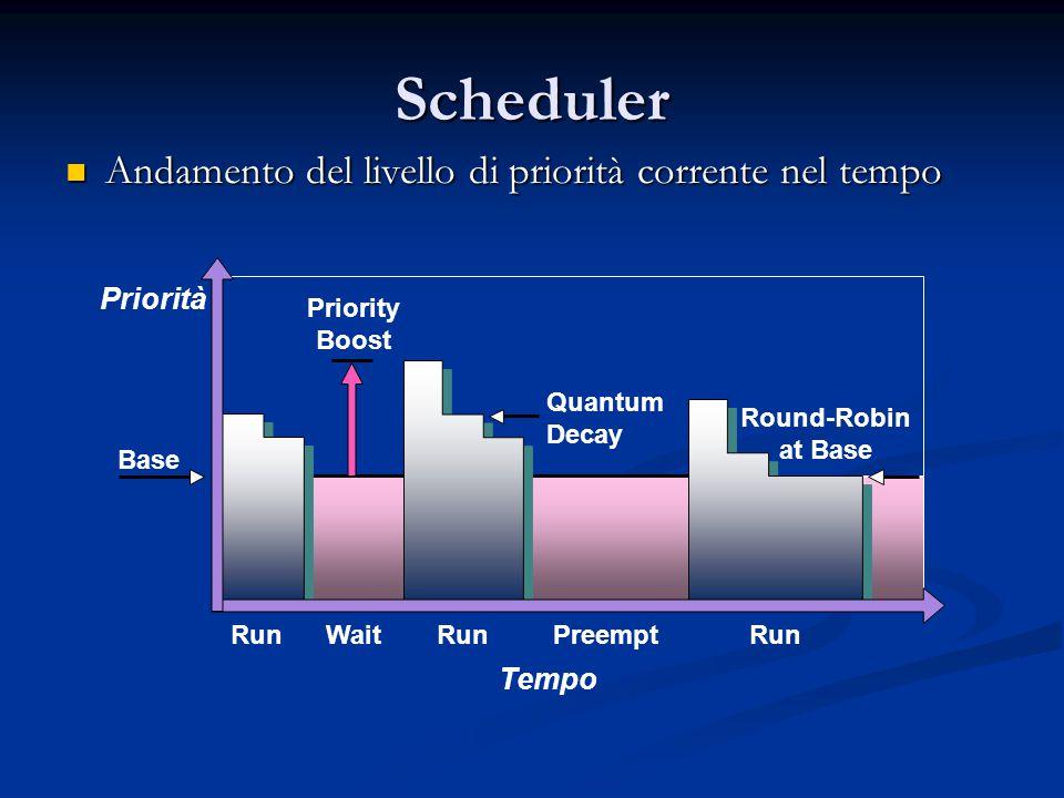 Scheduler Andamento del livello di priorità corrente nel tempo Andamento del livello di priorità corrente nel tempo Priorità Tempo Base Round-Robin at