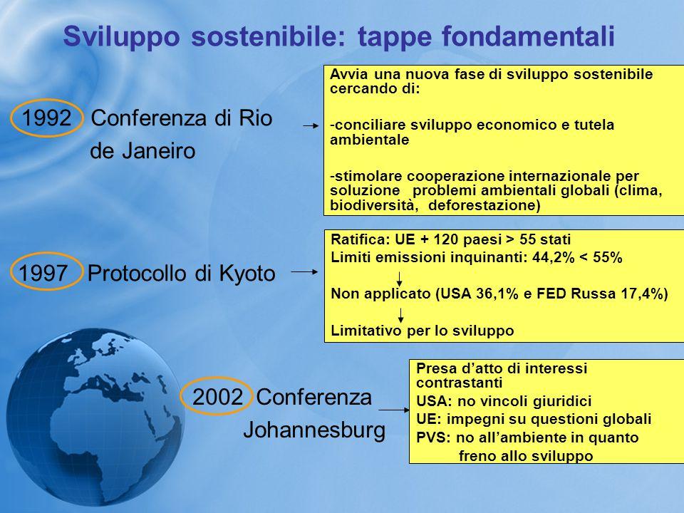 Sviluppo sostenibile: tappe fondamentali 1997 Protocollo di Kyoto Ratifica: UE + 120 paesi > 55 stati Limiti emissioni inquinanti: 44,2% < 55% Non app