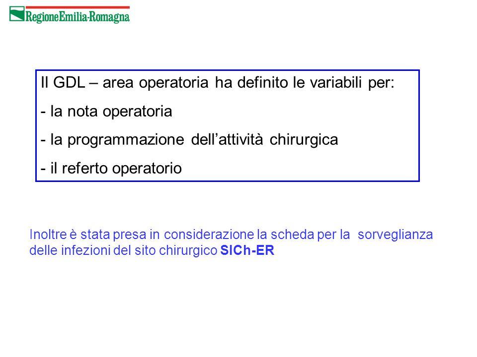 Il GDL – area operatoria ha definito le variabili per: - la nota operatoria - la programmazione dell'attività chirurgica - il referto operatorio Inolt