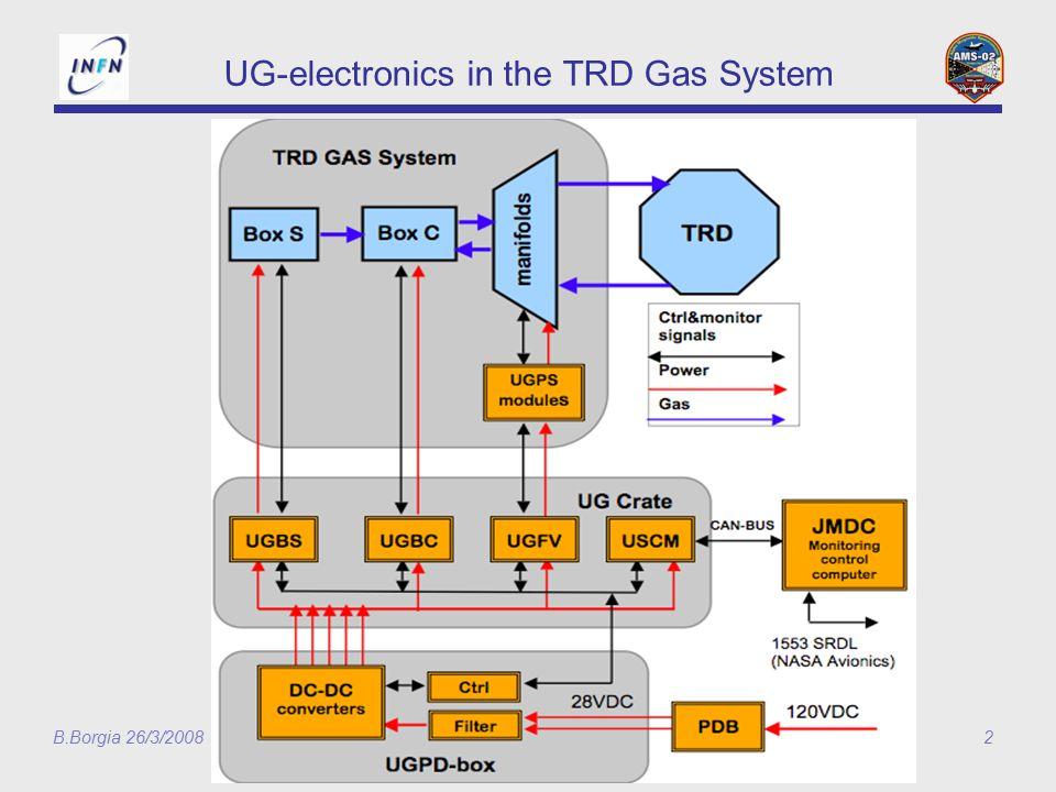 B.Borgia 26/3/200813 Stato UG UGPS FM installati UG-QM1 utilizzata sistematicamente per i test del TRD Software UG usato per QM1 e per i test funzionali del QM2 UG- QM2 test funzionali OK Qualifica ESS e TVT del UG-QM2 inziata al SERMS il 13 Febbraio e terminata il 29 Febbraio con successo 4 Marzo: UG-QM2 al CERN per test funzionali con circuito di gas 12 Marzo: UG-QM2 a Roma in attesa del UGPD