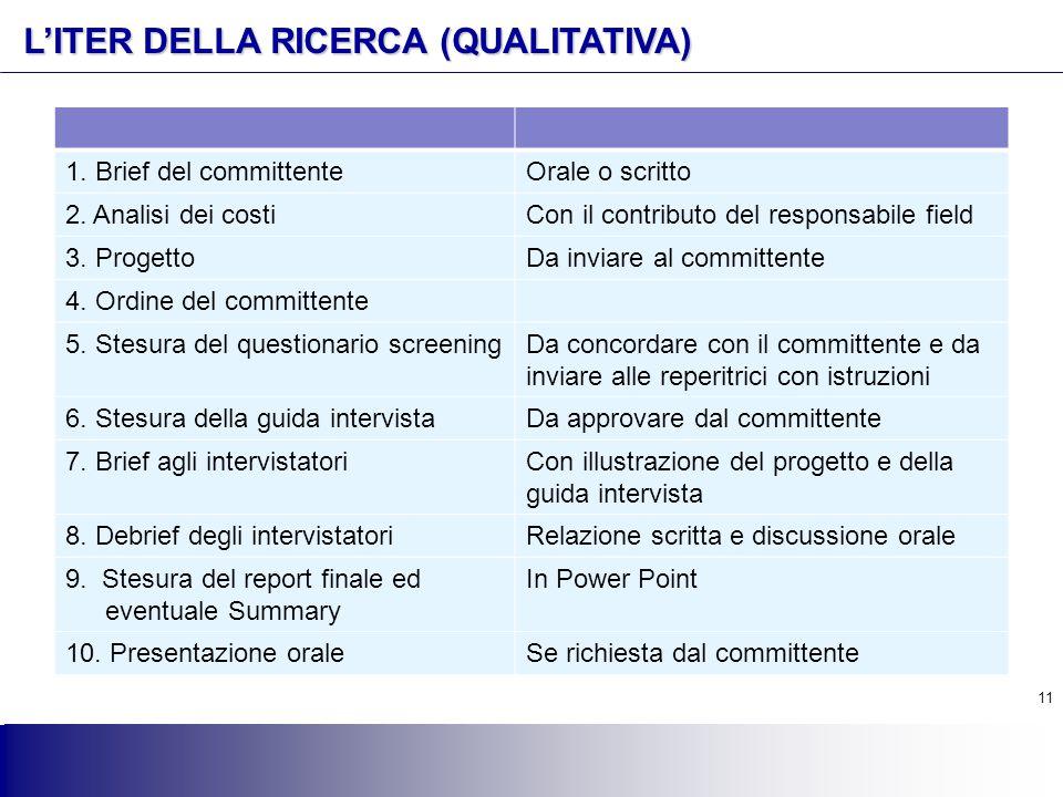 11 L'ITER DELLA RICERCA (QUALITATIVA) 1. Brief del committenteOrale o scritto 2. Analisi dei costiCon il contributo del responsabile field 3. Progetto