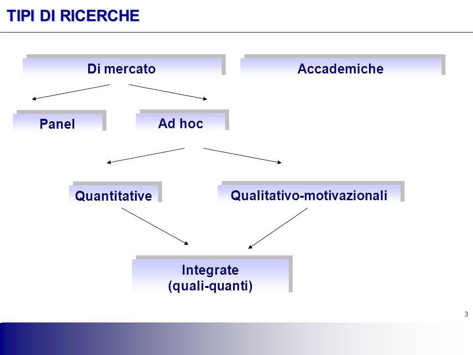 3 3 TIPI DI RICERCHE Di mercato Accademiche Panel Ad hoc Quantitative Qualitativo-motivazionali Integrate (quali-quanti) Integrate (quali-quanti)
