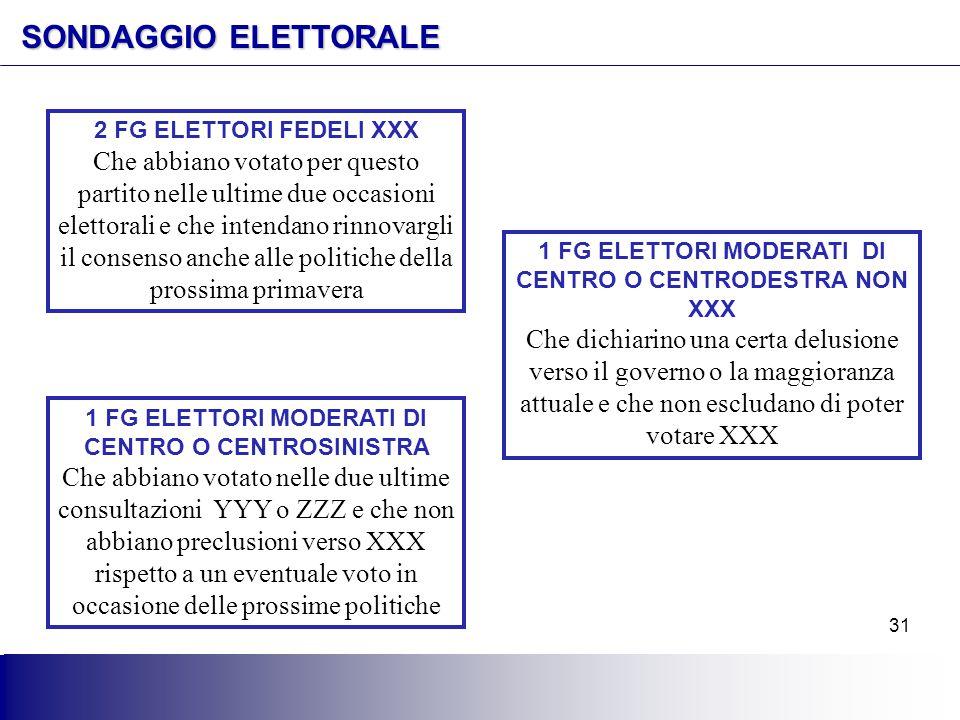 31 SONDAGGIO ELETTORALE 1 FG ELETTORI MODERATI DI CENTRO O CENTROSINISTRA Che abbiano votato nelle due ultime consultazioni YYY o ZZZ e che non abbian