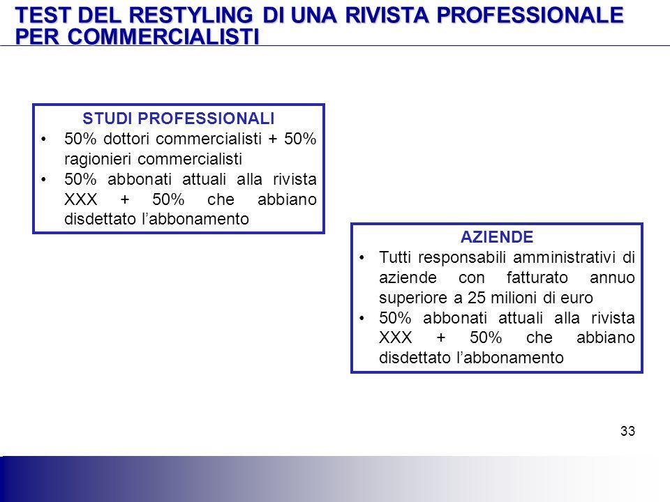 33 TEST DEL RESTYLING DI UNA RIVISTA PROFESSIONALE PER COMMERCIALISTI STUDI PROFESSIONALI 50% dottori commercialisti + 50% ragionieri commercialisti 5