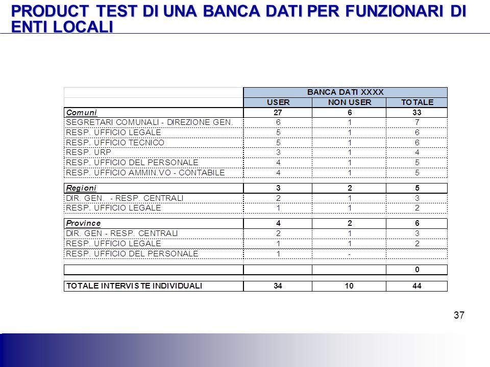 37 PRODUCT TEST DI UNA BANCA DATI PER FUNZIONARI DI ENTI LOCALI