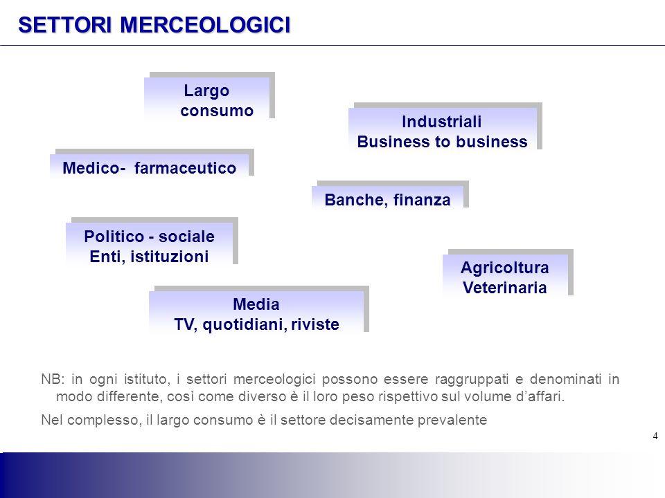 4 4 SETTORI MERCEOLOGICI Largo consumo Industriali Business to business Industriali Business to business Medico- farmaceutico Agricoltura Veterinaria