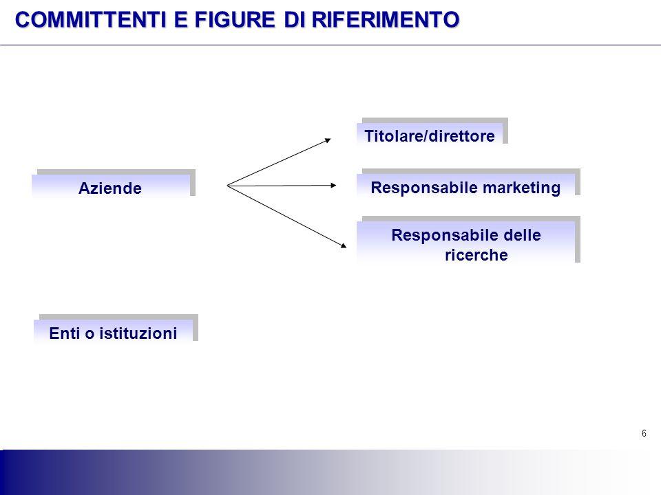 6 6 COMMITTENTI E FIGURE DI RIFERIMENTO Aziende Titolare/direttore Responsabile marketing Responsabile delle ricerche Enti o istituzioni