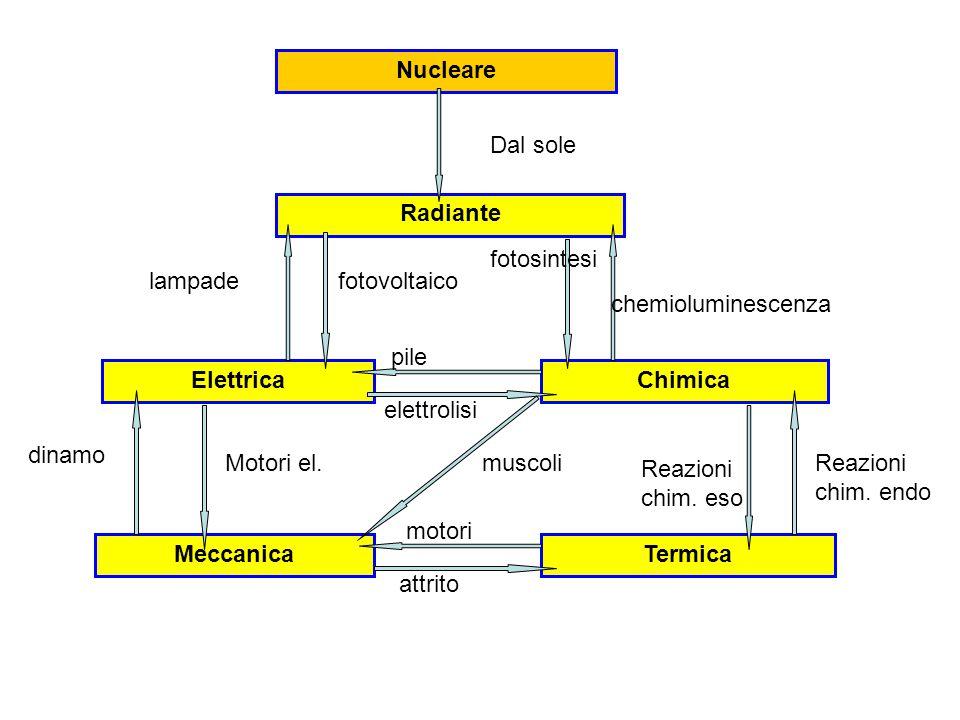 Nucleare Radiante ElettricaChimica MeccanicaTermica Dal sole fotosintesi chemioluminescenza lampadefotovoltaico Motori el.