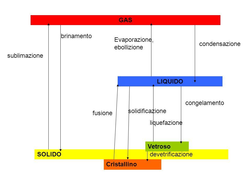 GAS LIQUIDO SOLIDO Cristallino Vetroso sublimazione brinamento Evaporazione, ebollizione condensazione congelamento liquefazione devetrificazione solidificazione fusione