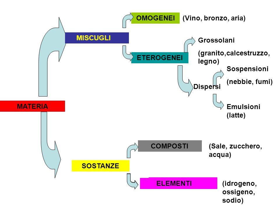 MATERIA MISCUGLI ETEROGENEI SOSTANZE COMPOSTI ELEMENTI Grossolani (granito,calcestruzzo, legno) Dispersi Sospensioni (nebbie, fumi) Emulsioni (latte) MISCUGLI OMOGENEI(Vino, bronzo, aria) ELEMENTI (Sale, zucchero, acqua) (idrogeno, ossigeno, sodio)