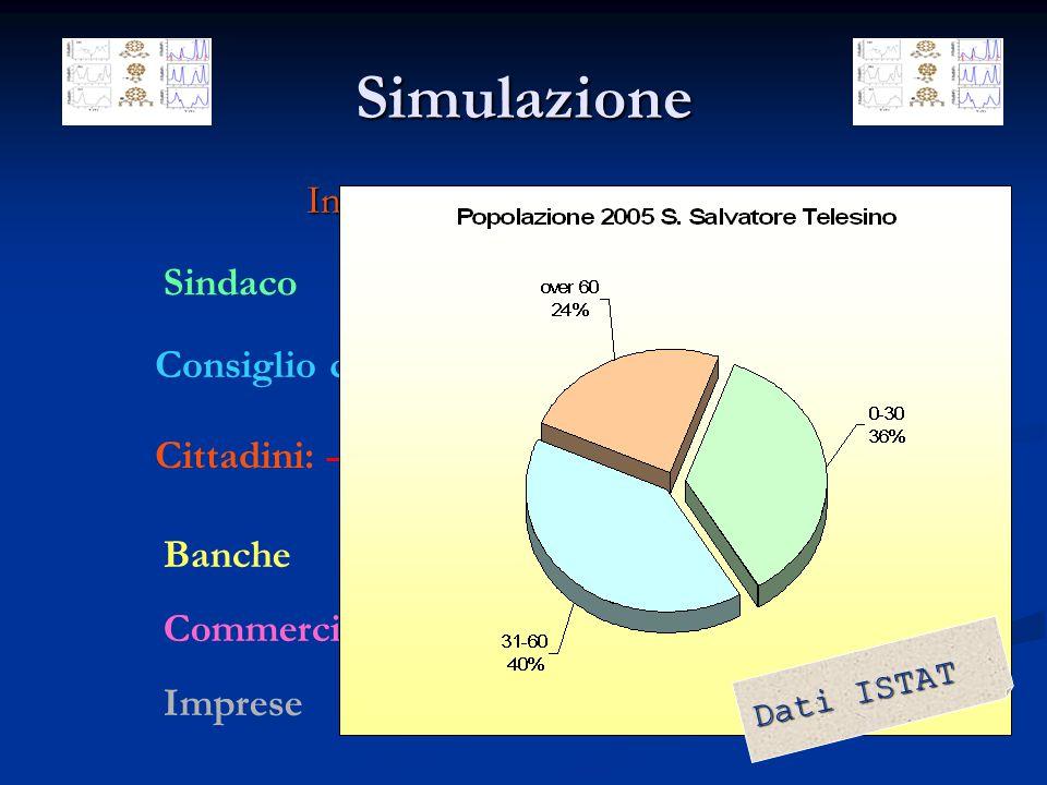 Simulazione Individuazione Stakeholders Sindaco Consiglio comunale Cittadini: Giovani Famiglie Anziani Banche Commercianti Imprese D a t i I S T A T