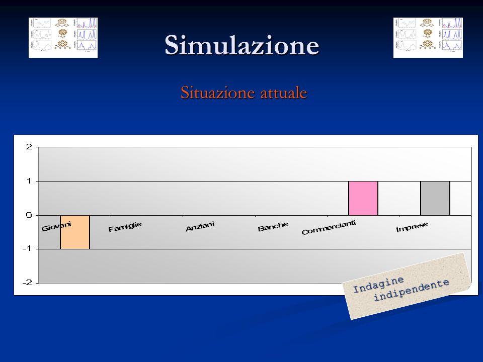 Simulazione Situazione attuale I n d a g i n e i n d i p e n d e n t e
