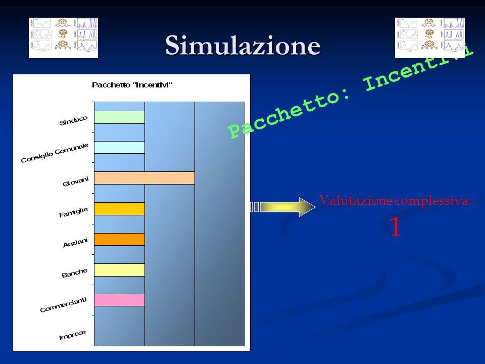 Simulazione Valutazione complessiva: 1 Pacchetto: Incentivi