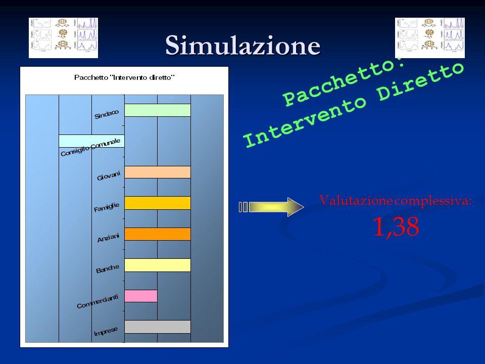 Simulazione Valutazione complessiva: 1,38 Pacchetto: Intervento Diretto