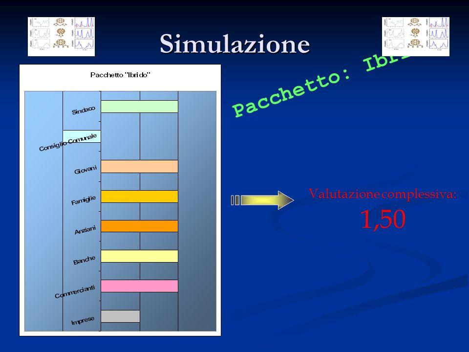 Simulazione Valutazione complessiva: 1,50 Pacchetto: Ibrido