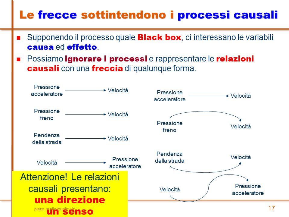 Supponendo il processo quale Black box, ci interessano le variabili causa ed effetto. Possiamo ignorare i processi e rappresentare le relazioni causal