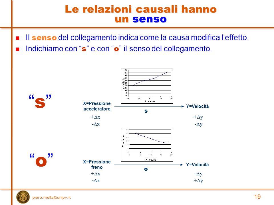 """Il senso del collegamento indica come la causa modifica l'effetto. Indichiamo con """" s """" e con """" o """" il senso del collegamento. Le relazioni causali ha"""