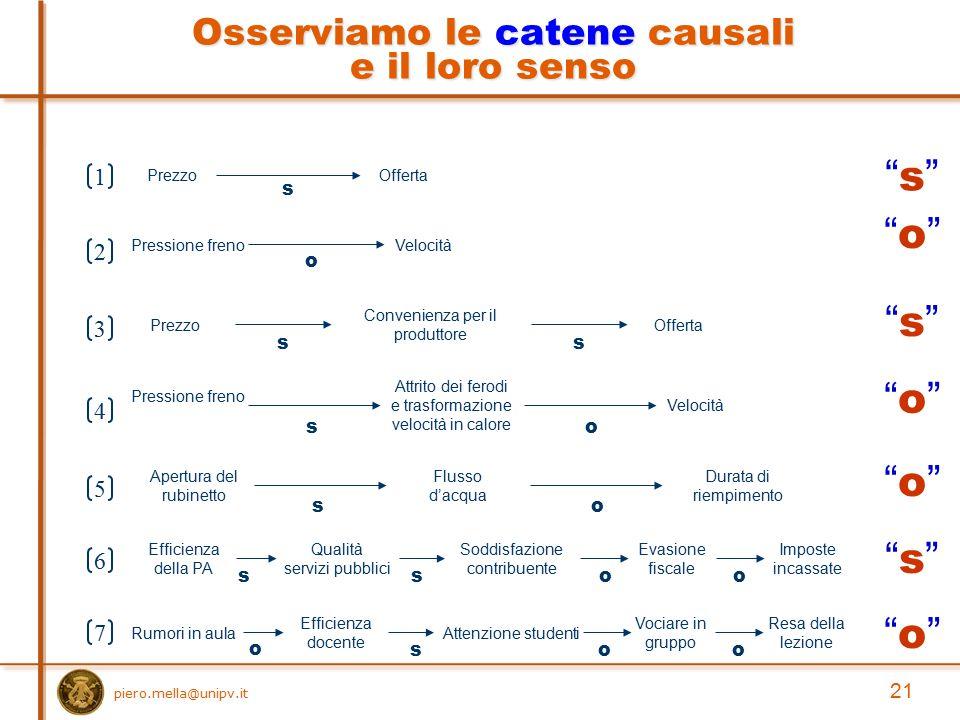 Osserviamo le catene causali e il loro senso PrezzoOfferta s Pressione frenoVelocità o PrezzoOfferta s Convenienza per il produttore s Pressione freno