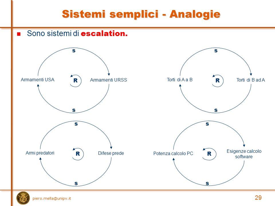 Sistemi semplici - Analogie Armamenti USA R Armamenti URSS s s Armi predatori R Difese prede s s Torti di A a B R Torti di B ad A s s Potenza calcolo