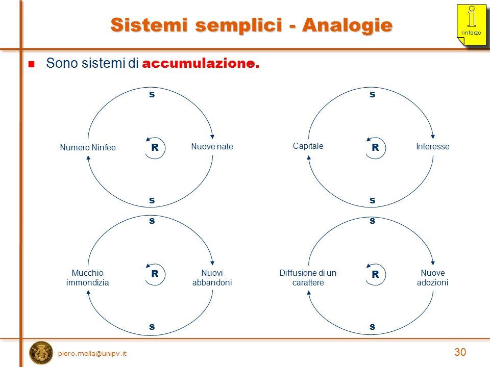 Sono sistemi di accumulazione. Sistemi semplici - Analogie R Numero Ninfee Nuove nate s s 30 piero.mella@unipv.it rinforzo R CapitaleInteresse s s R M