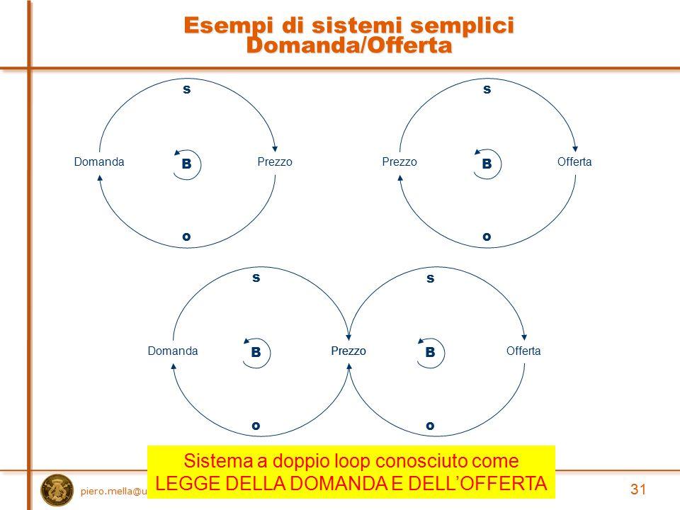 Esempi di sistemi semplici Domanda/Offerta PrezzoOfferta o s B 31 piero.mella@unipv.it DomandaPrezzo o s B Offerta o s B DomandaPrezzo o s B Sistema a