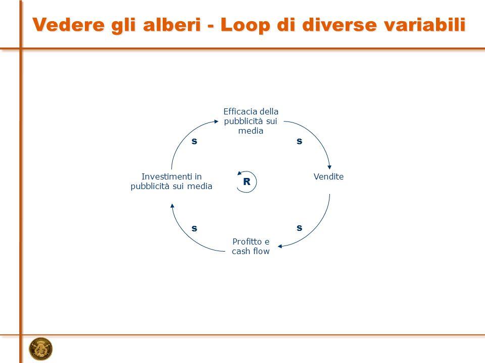 Investimenti in pubblicità sui media Vendite Efficacia della pubblicità sui media Profitto e cash flow R s s s s Vedere gli alberi - Loop di diverse v