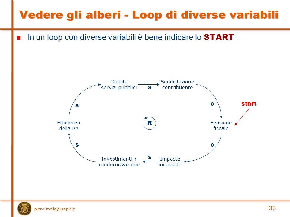 In un loop con diverse variabili è bene indicare lo START Vedere gli alberi - Loop di diverse variabili Efficienza della PA Soddisfazione contribuente