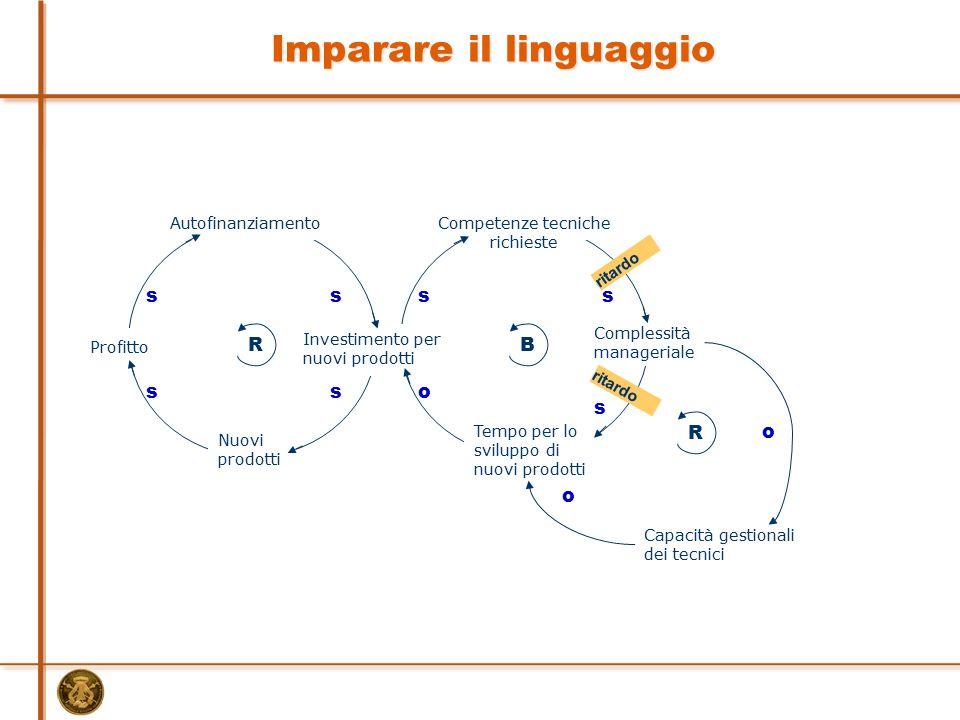 Capacità gestionali dei tecnici RB Profitto Nuovi prodotti Investimento per nuovi prodotti Complessità manageriale ss AutofinanziamentoCompetenze tecn