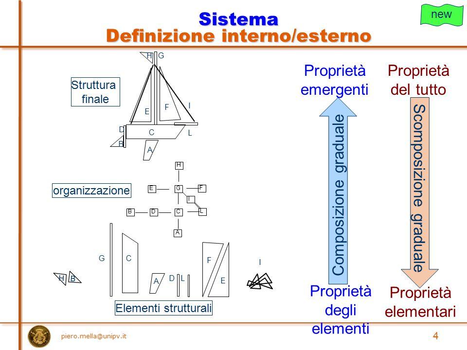 piero.mella@unipv.it 4 Struttura finale organizzazione Sistema Definizione interno/esterno A B D E F C GH L I A D E F CG B H I L Elementi strutturali