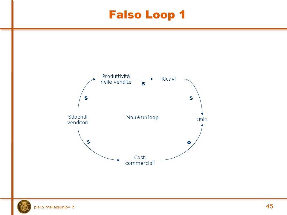 Falso Loop 1 Stipendi venditori Costi commerciali s s Produttività nelle vendite Ricavi Utile s s o Non è un loop 45 piero.mella@unipv.it