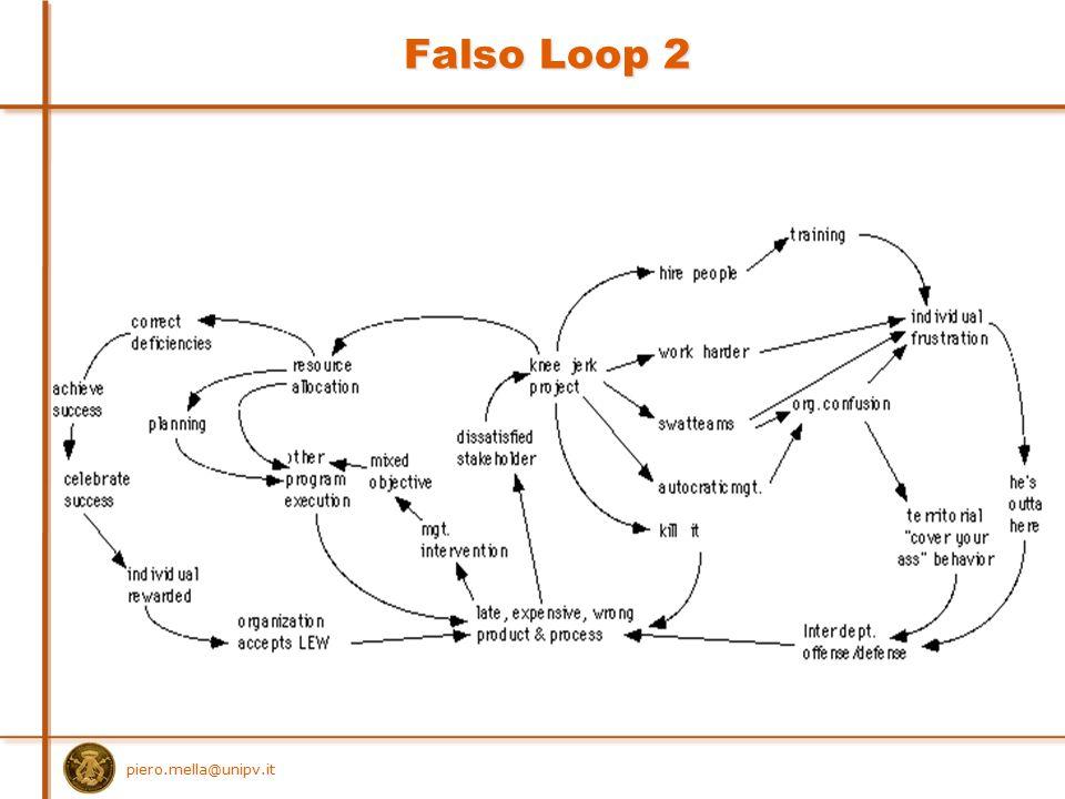 Falso Loop 2